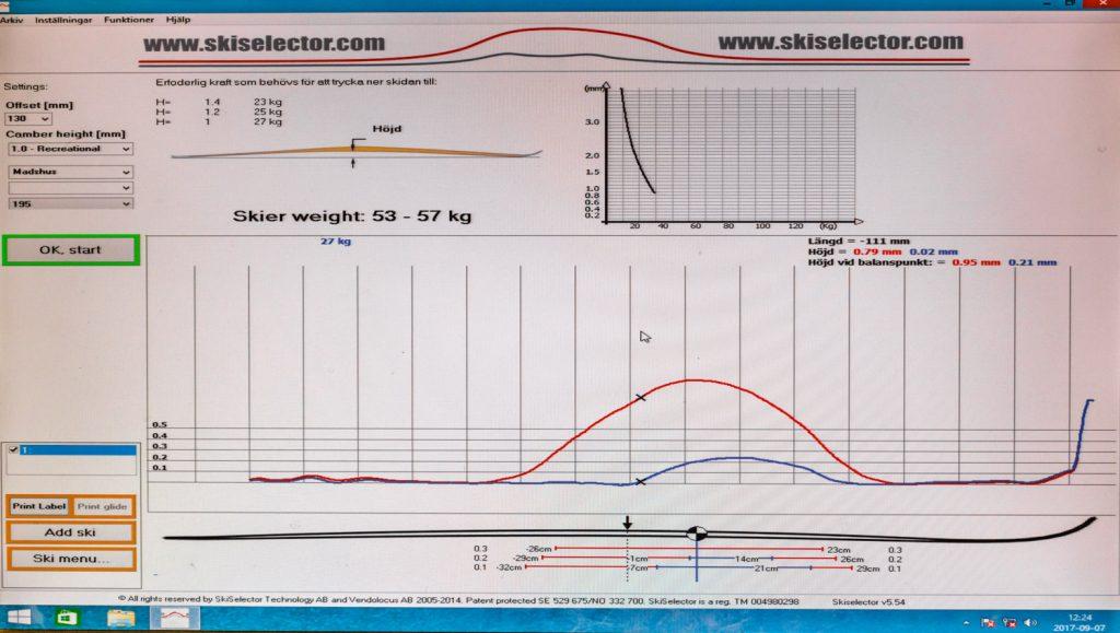Resultat af SkiSelector.com-testen